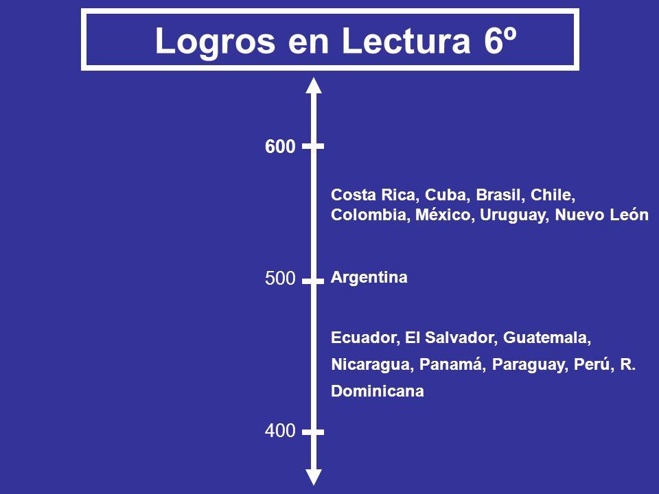 Logros en Lectura 6º 600 500 400 Costa Rica, Cuba, Brasil, Chile,