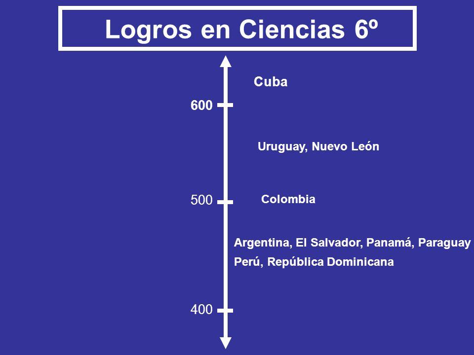 Logros en Ciencias 6º Cuba 600 500 400 Uruguay, Nuevo León Colombia