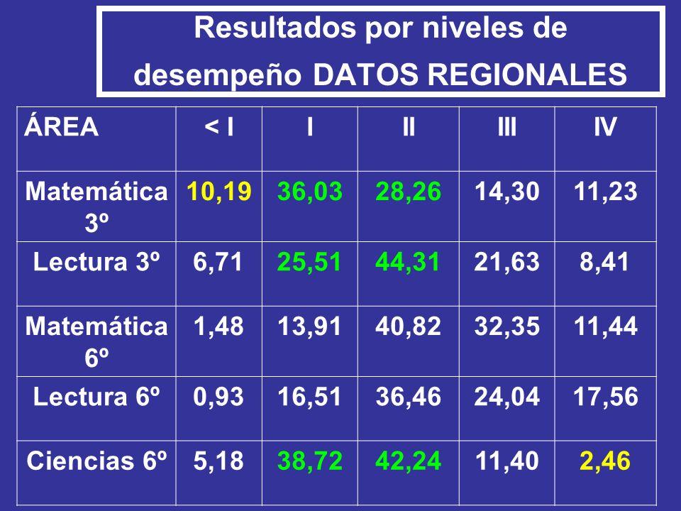 Resultados por niveles de desempeño DATOS REGIONALES