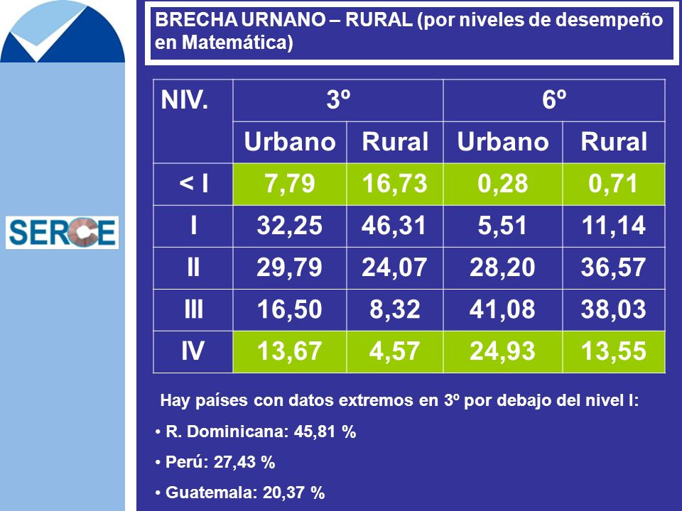 NIV. 3º 6º Urbano Rural < I 7,79 16,73 0,28 0,71 I 32,25 46,31 5,51