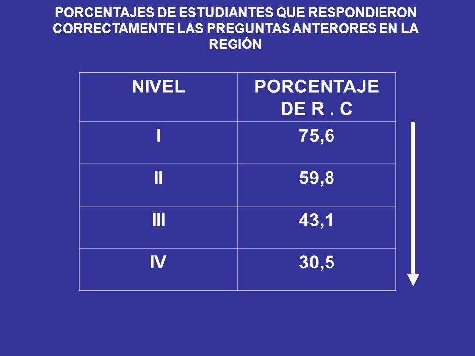 NIVEL PORCENTAJE DE R . C I 75,6 II 59,8 III 43,1 IV 30,5