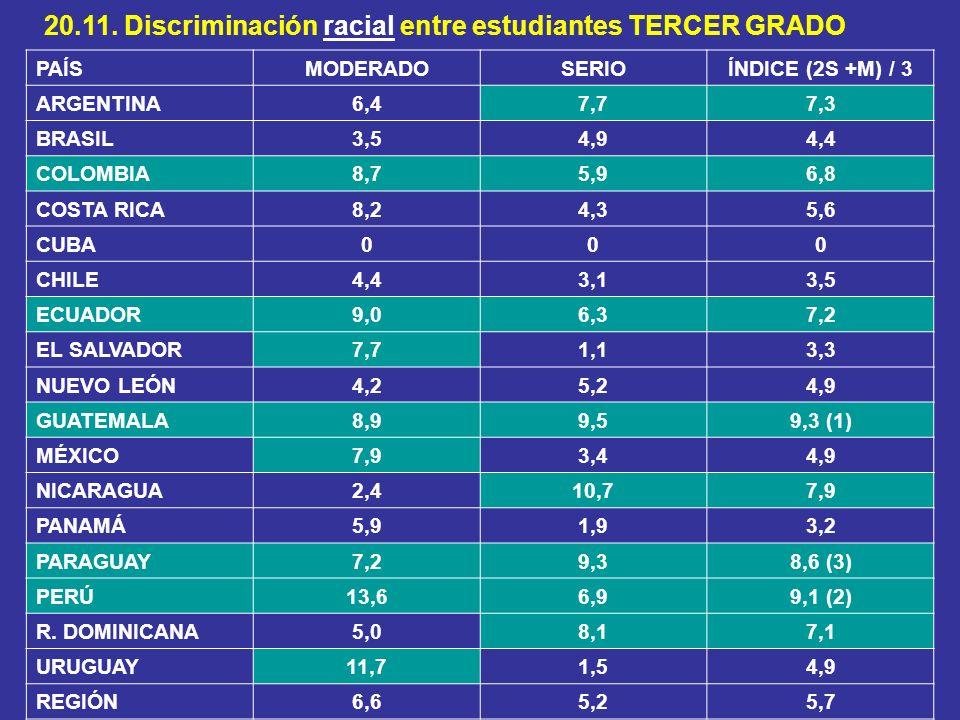 20.11. Discriminación racial entre estudiantes TERCER GRADO