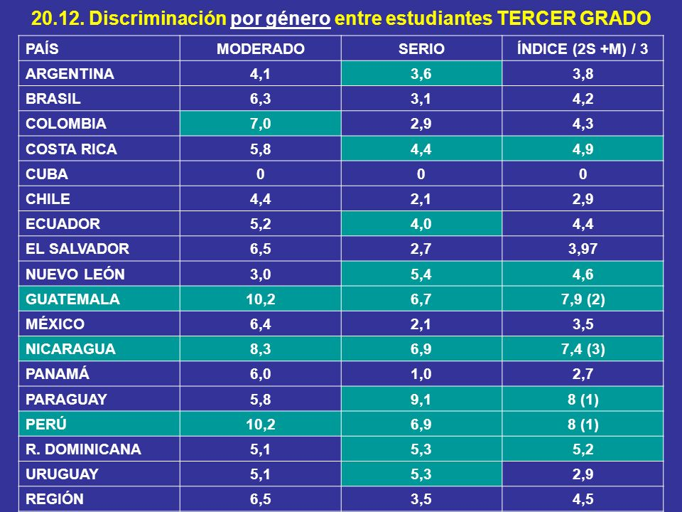 20.12. Discriminación por género entre estudiantes TERCER GRADO