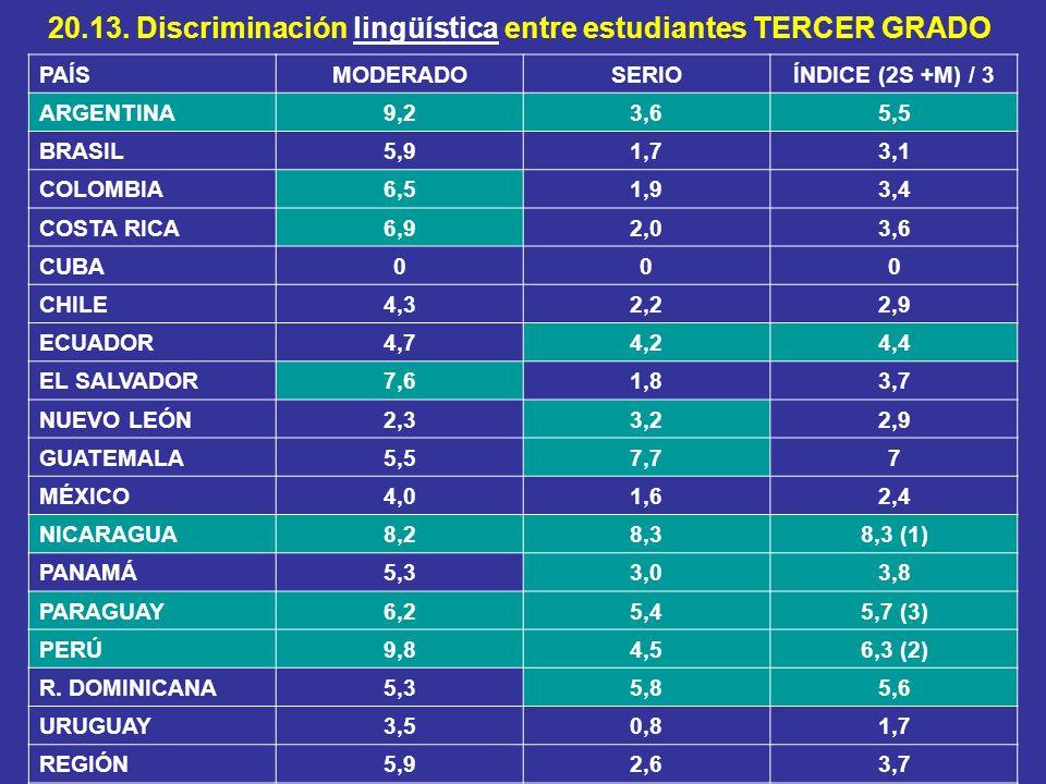 20.13. Discriminación lingüística entre estudiantes TERCER GRADO