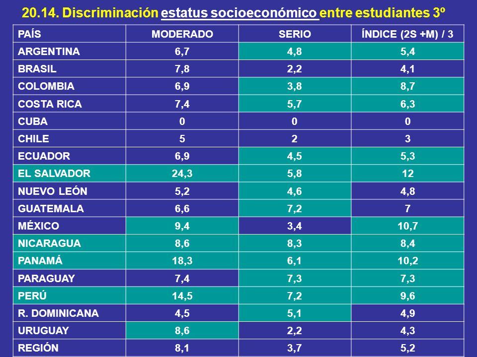 20.14. Discriminación estatus socioeconómico entre estudiantes 3º