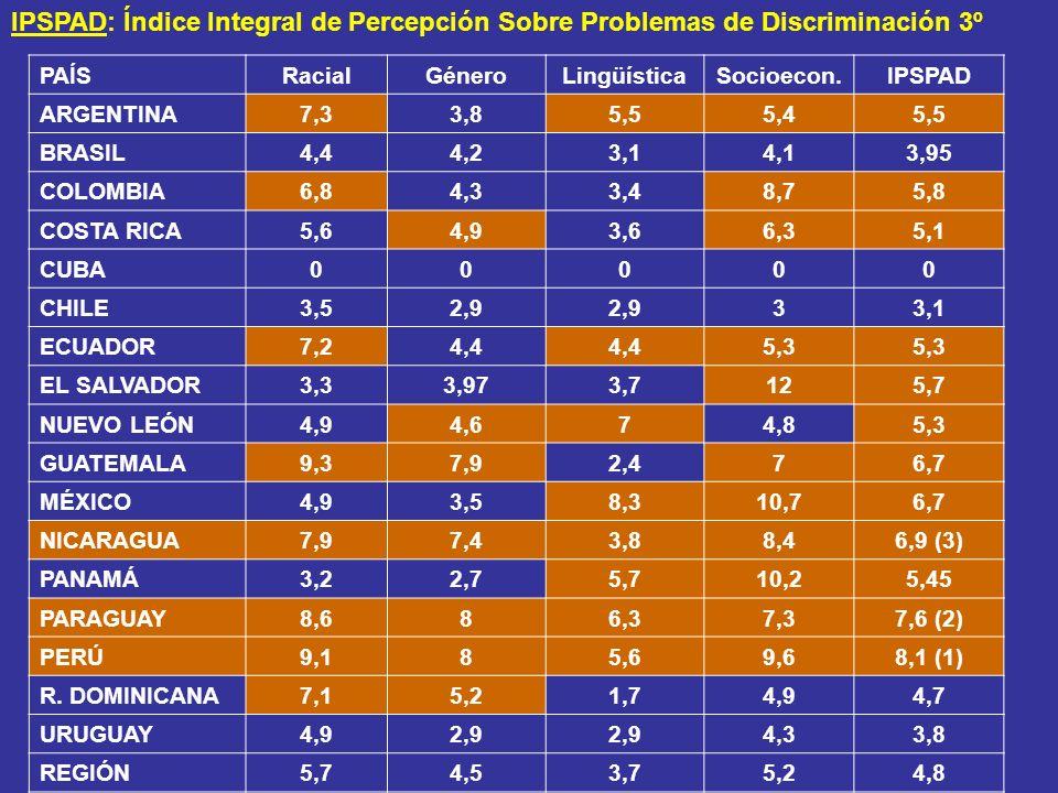 IPSPAD: Índice Integral de Percepción Sobre Problemas de Discriminación 3º