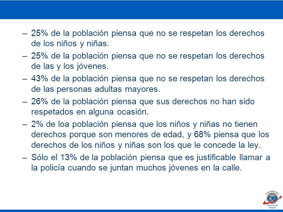 25% de la población piensa que no se respetan los derechos de los niños y niñas.