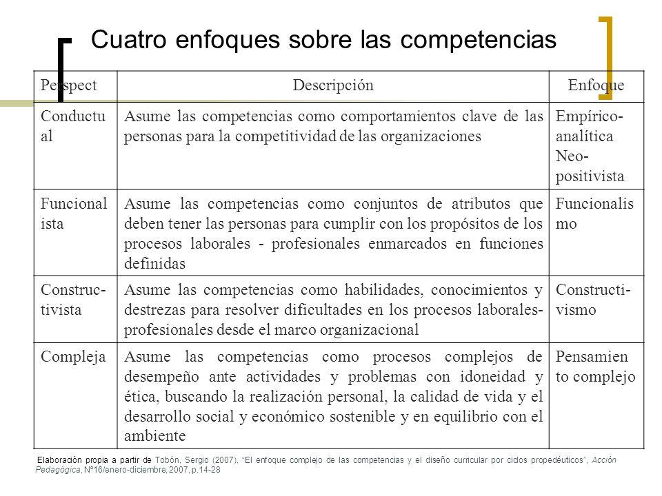 Cuatro enfoques sobre las competencias