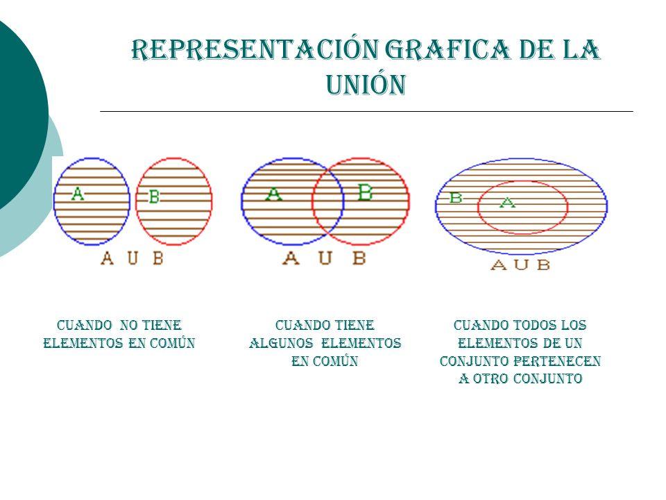 Representación Grafica de la Unión