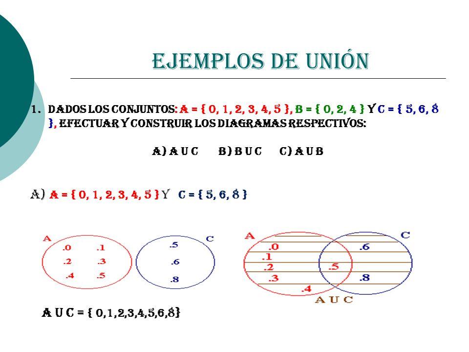 Ejemplos de Unión a) A = { 0, 1, 2, 3, 4, 5 } y C = { 5, 6, 8 }