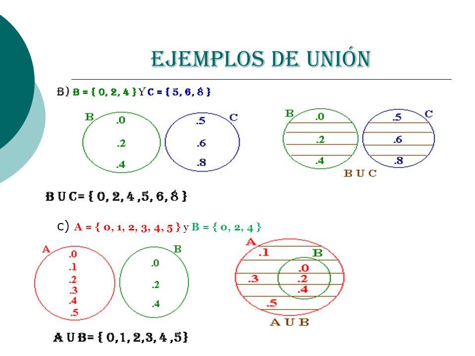 Ejemplos de Unión B U C= { 0, 2, 4 ,5, 6, 8 }