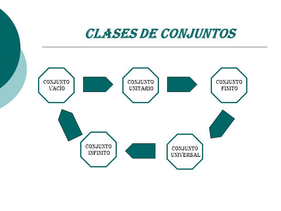 Clases de Conjuntos Conjunto Vacío Conjunto Unitario Conjunto Finito