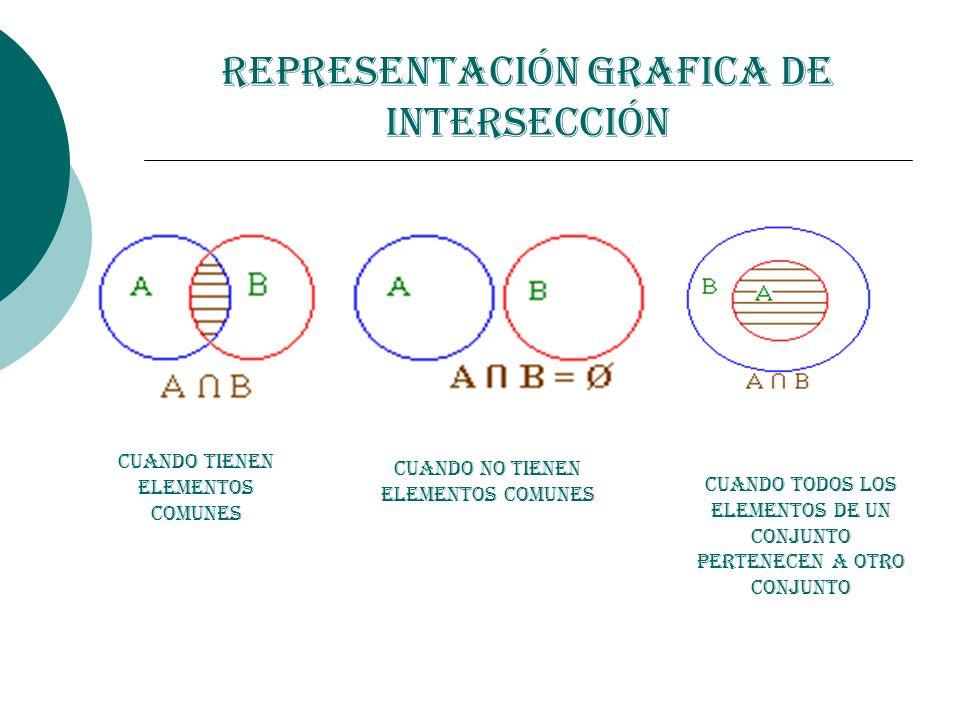 Representación Grafica de Intersección