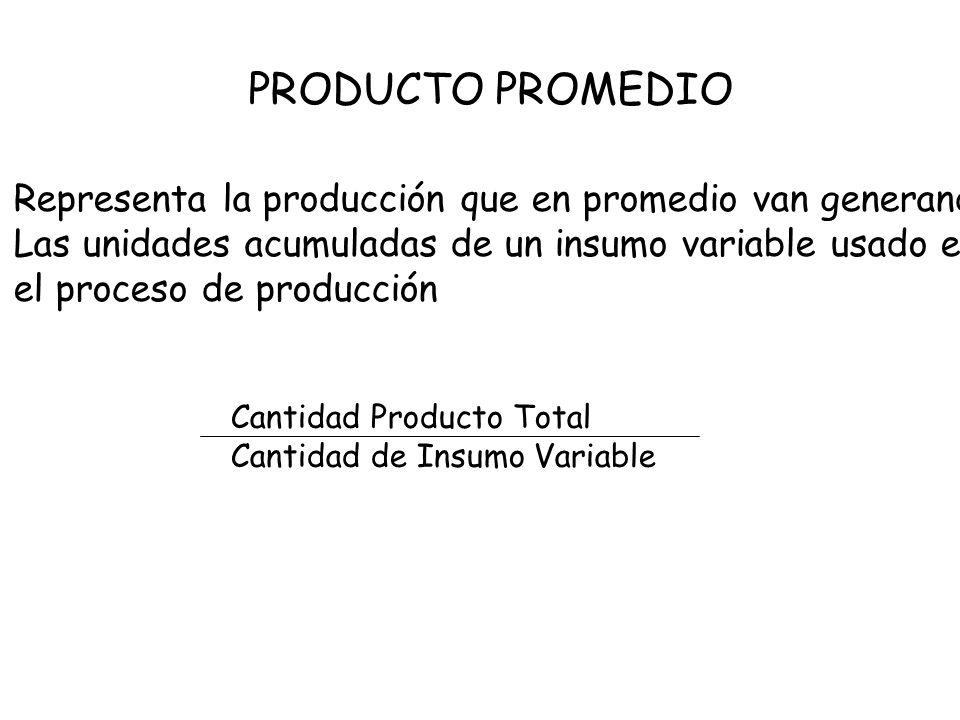 PRODUCTO PROMEDIORepresenta la producción que en promedio van generando. Las unidades acumuladas de un insumo variable usado en.