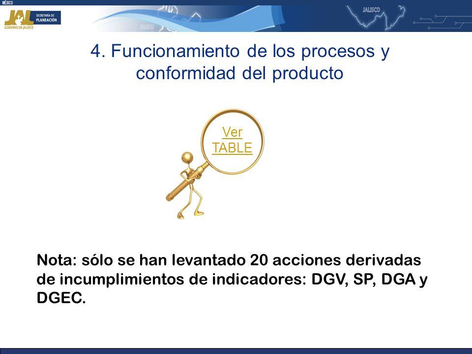 4. Funcionamiento de los procesos y conformidad del producto