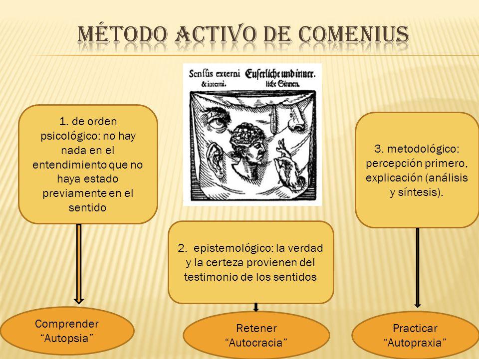 Método activo de Comenius