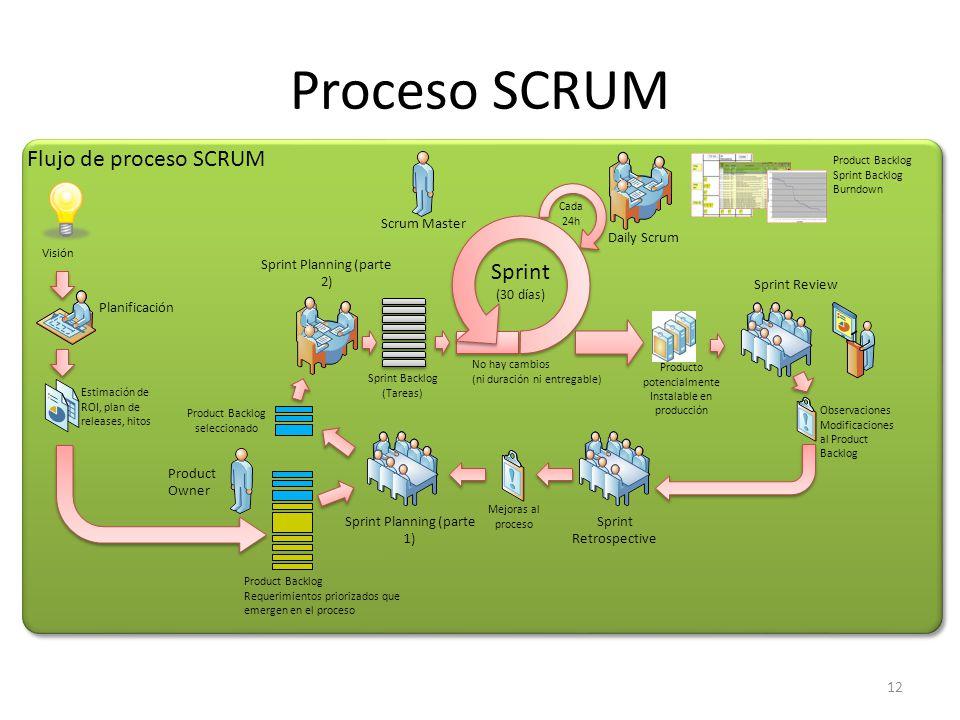 Proceso SCRUM Flujo de proceso SCRUM Sprint Scrum Master Daily Scrum