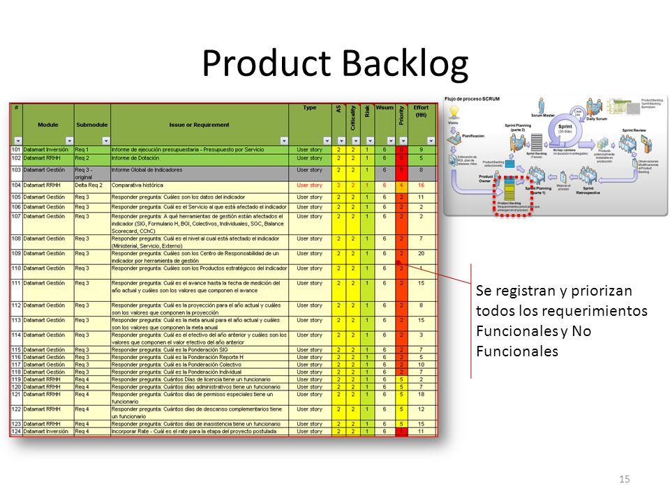 Product Backlog Se registran y priorizan todos los requerimientos Funcionales y No Funcionales