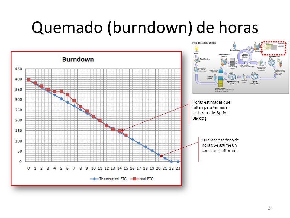 Quemado (burndown) de horas