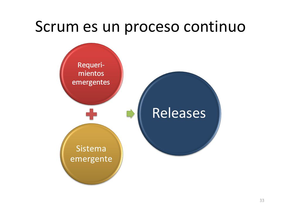 Scrum es un proceso continuo