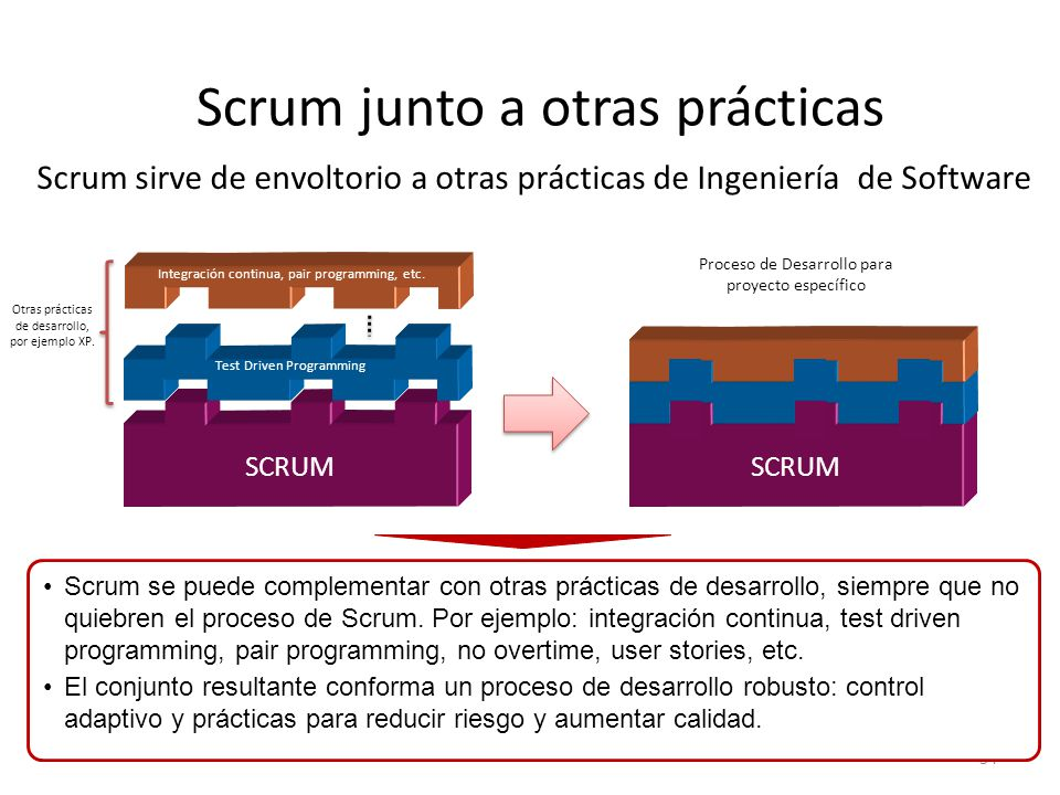 Scrum junto a otras prácticas