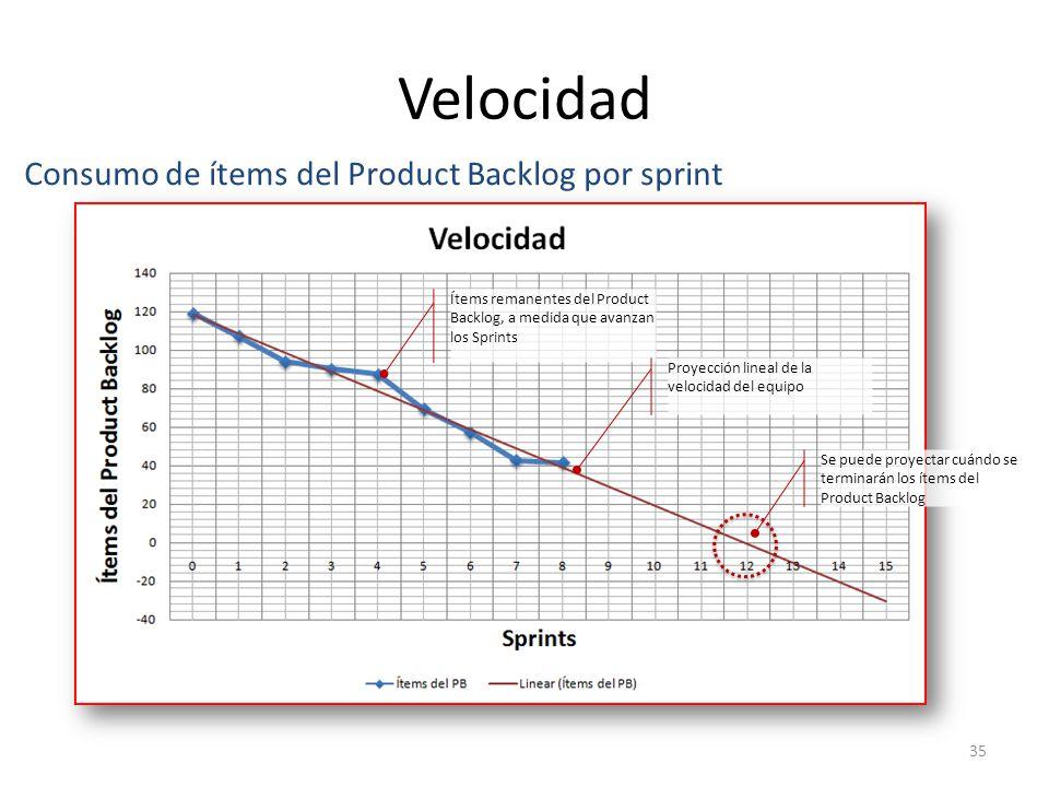 Velocidad Consumo de ítems del Product Backlog por sprint