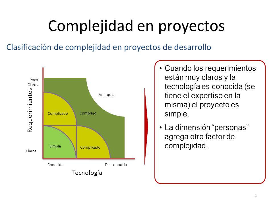 Complejidad en proyectos