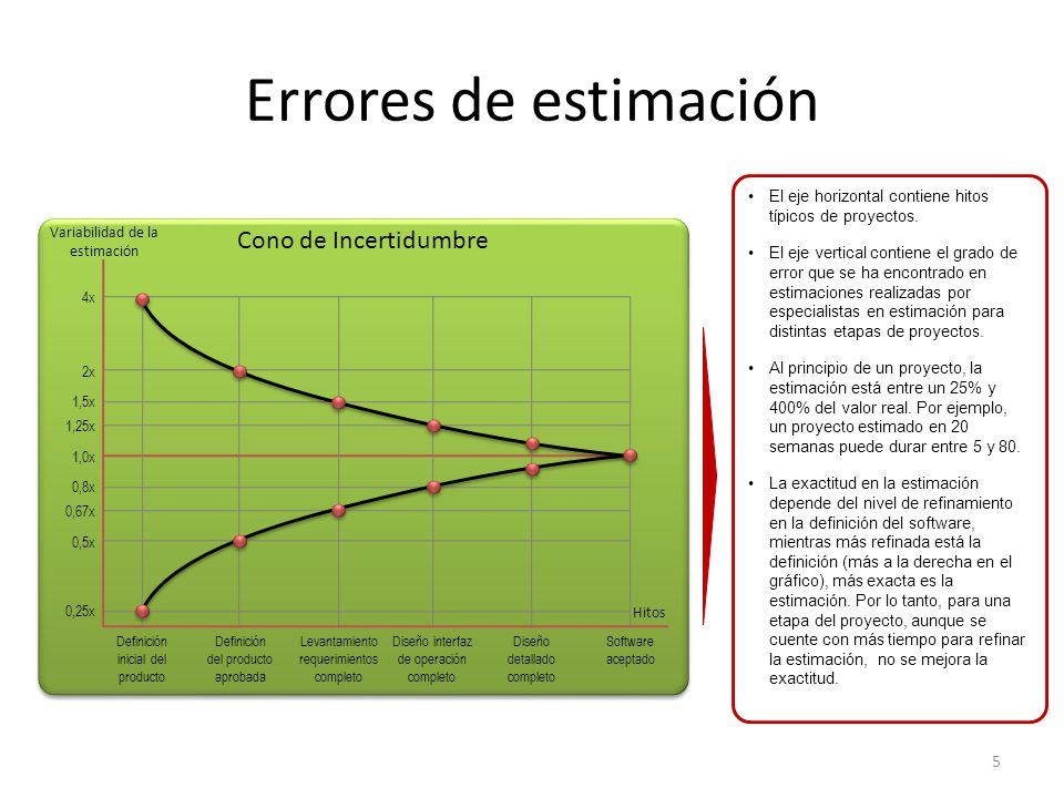 Errores de estimación Cono de Incertidumbre