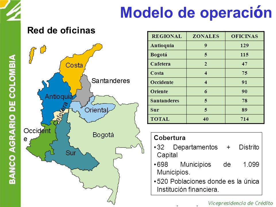 Modelo de operación Red de oficinas Cobertura