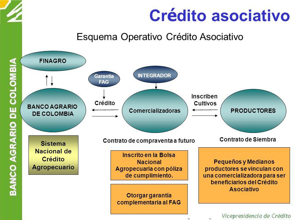 Crédito asociativo Esquema Operativo Crédito Asociativo