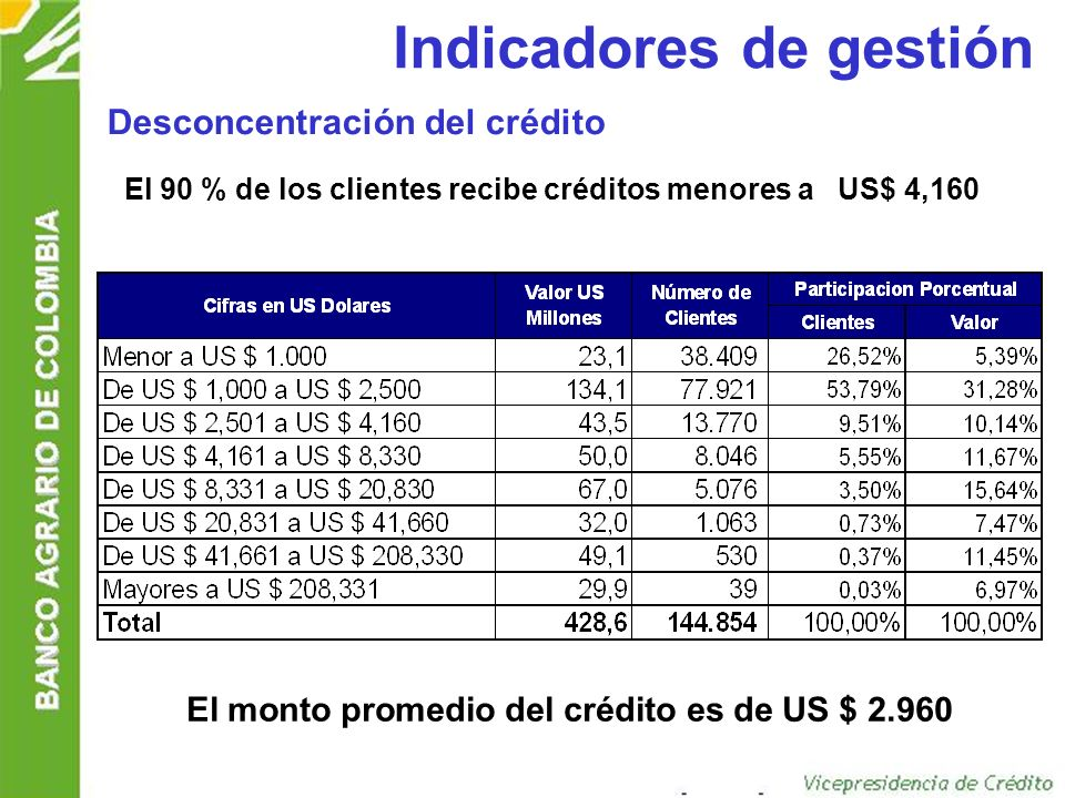 El monto promedio del crédito es de US $ 2.960
