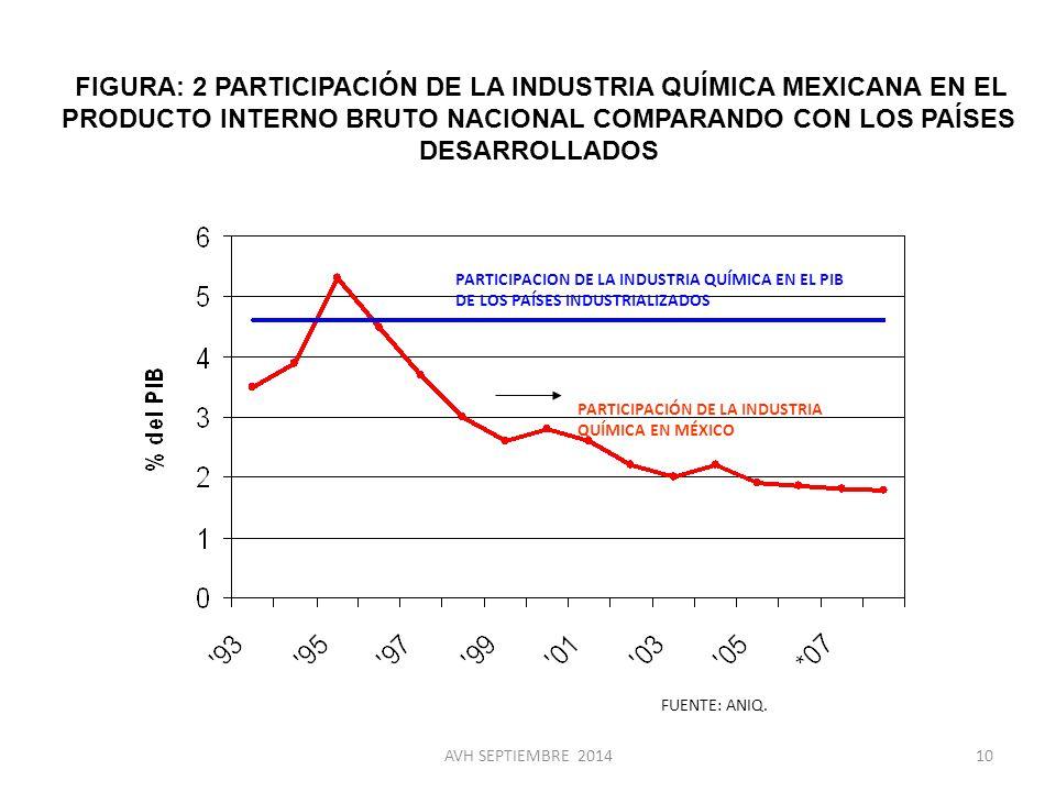 FIGURA: 2 PARTICIPACIÓN DE LA INDUSTRIA QUÍMICA MEXICANA EN EL PRODUCTO INTERNO BRUTO NACIONAL COMPARANDO CON LOS PAÍSES DESARROLLADOS