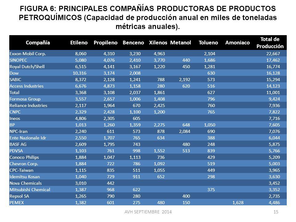 FIGURA 6: PRINCIPALES COMPAÑÍAS PRODUCTORAS DE PRODUCTOS PETROQUÍMICOS (Capacidad de producción anual en miles de toneladas métricas anuales).