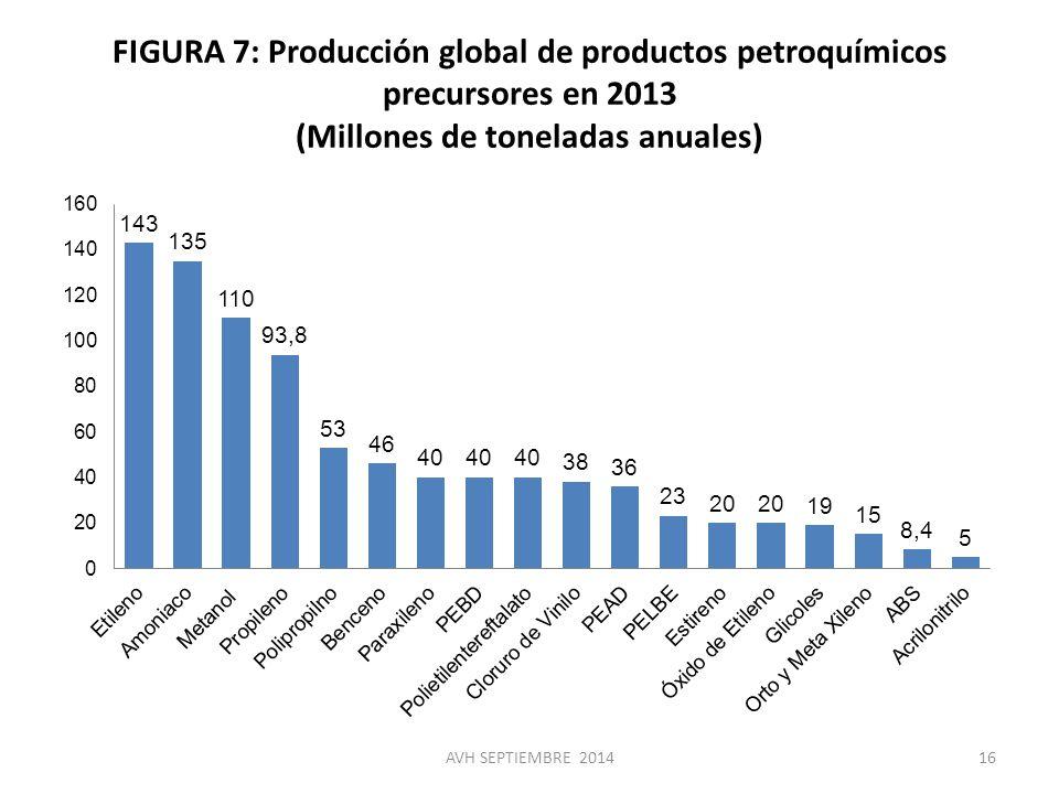 FIGURA 7: Producción global de productos petroquímicos precursores en 2013 (Millones de toneladas anuales)
