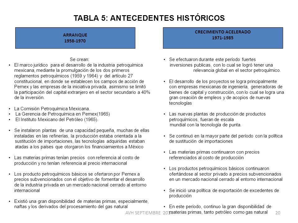 TABLA 5: ANTECEDENTES HISTÓRICOS