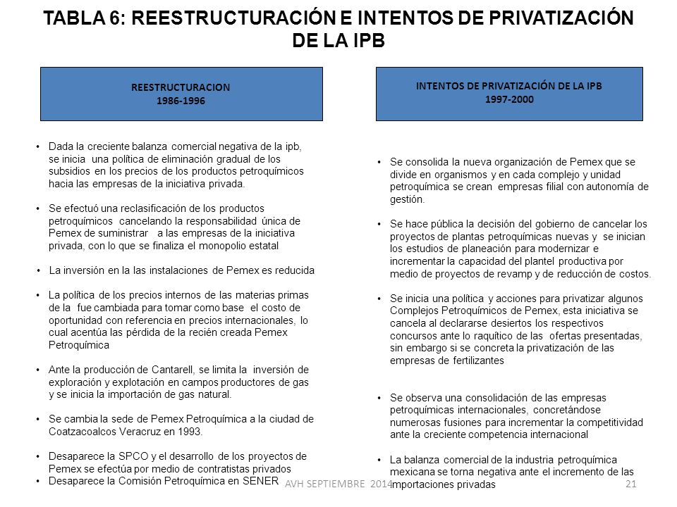 TABLA 6: REESTRUCTURACIÓN E INTENTOS DE PRIVATIZACIÓN DE LA IPB