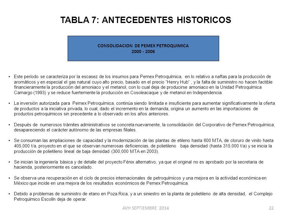 TABLA 7: ANTECEDENTES HISTORICOS