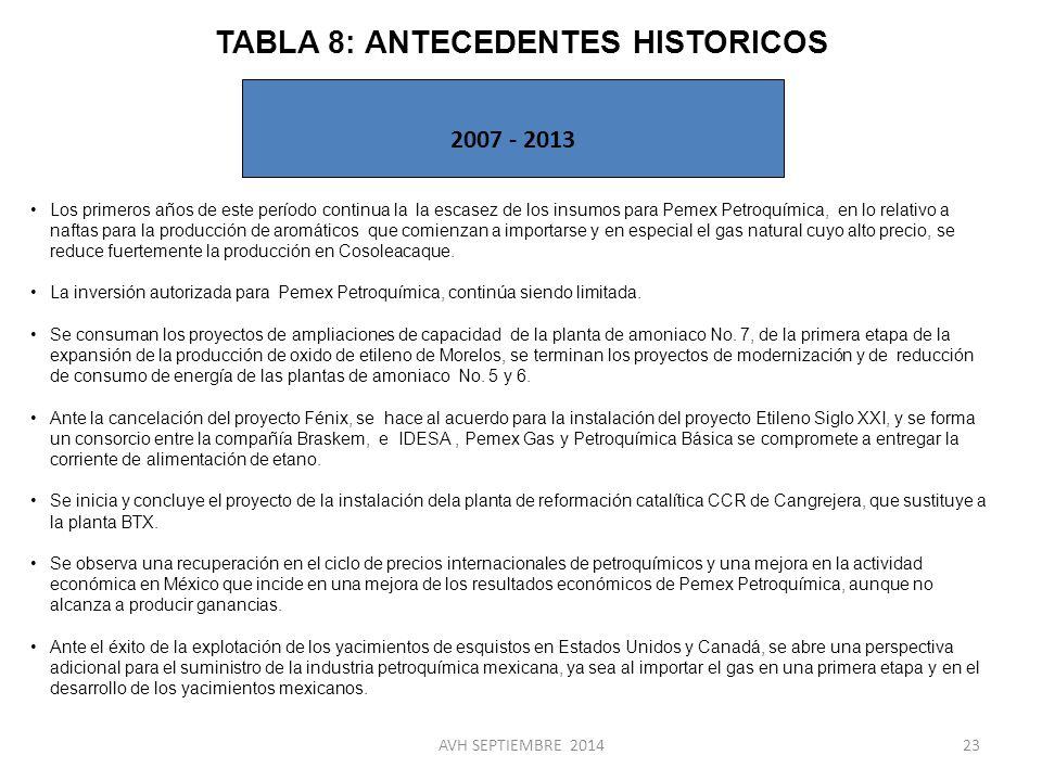 TABLA 8: ANTECEDENTES HISTORICOS