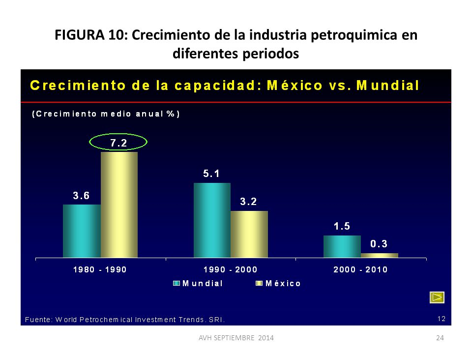 FIGURA 10: Crecimiento de la industria petroquimica en diferentes periodos