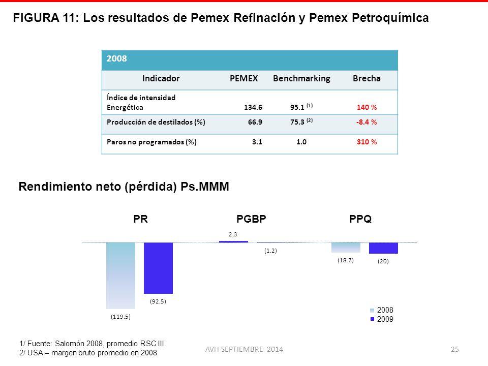 FIGURA 11: Los resultados de Pemex Refinación y Pemex Petroquímica