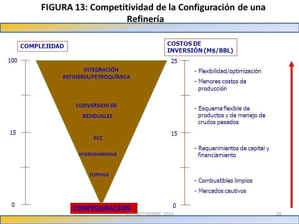 FIGURA 13: Competitividad de la Configuración de una Refinería