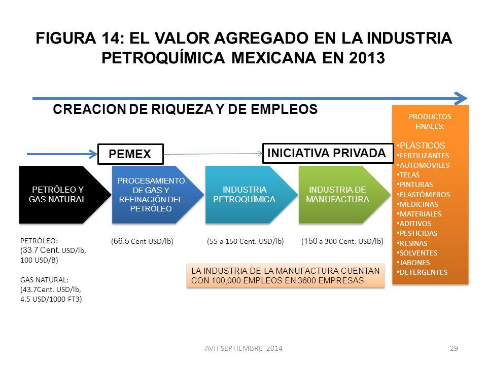 FIGURA 14: EL VALOR AGREGADO EN LA INDUSTRIA PETROQUÍMICA MEXICANA EN 2013