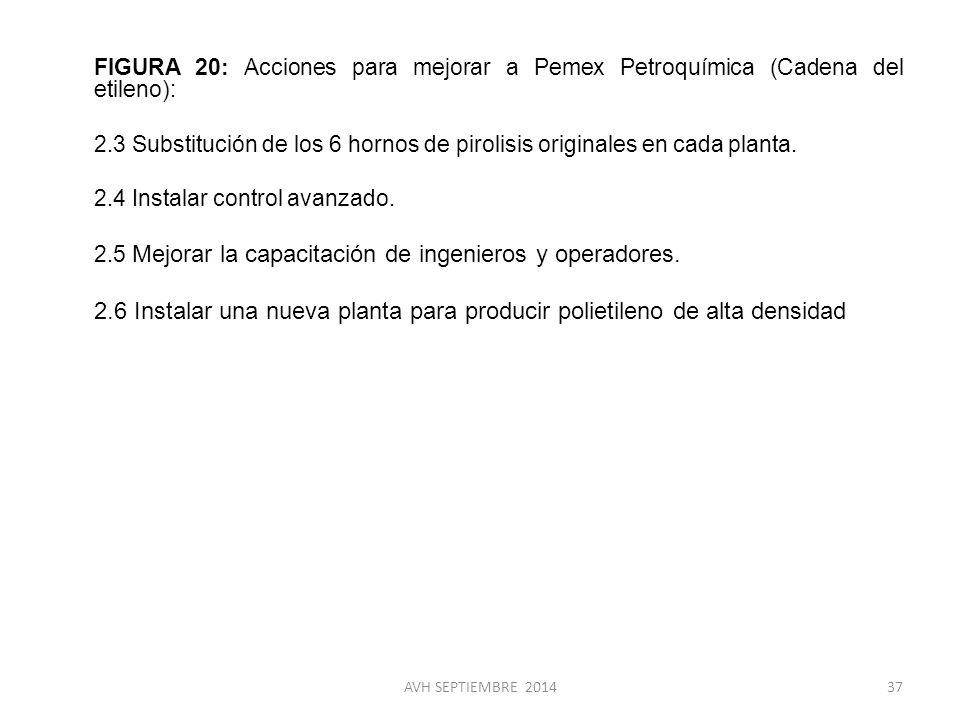 FIGURA 20: Acciones para mejorar a Pemex Petroquímica (Cadena del etileno):