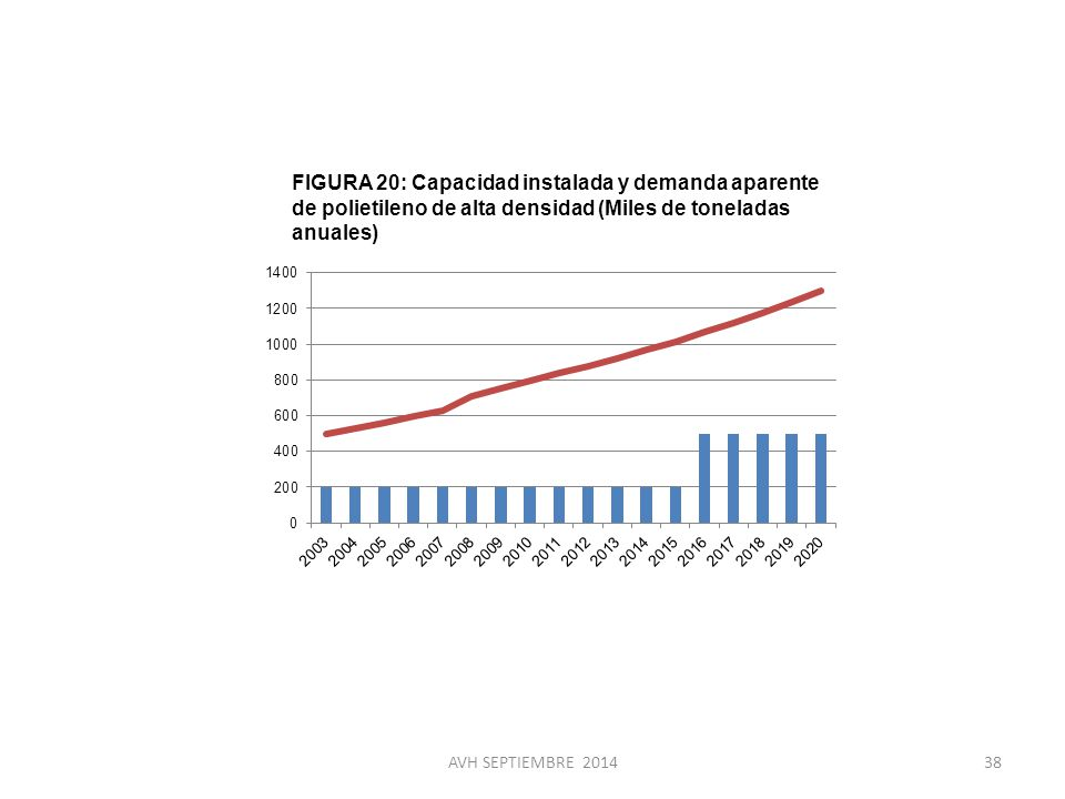 FIGURA 20: Capacidad instalada y demanda aparente de polietileno de alta densidad (Miles de toneladas anuales)