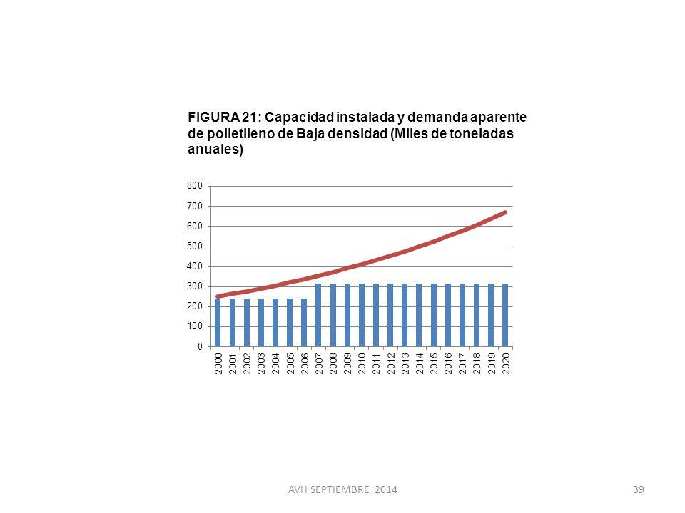 FIGURA 21: Capacidad instalada y demanda aparente de polietileno de Baja densidad (Miles de toneladas anuales)