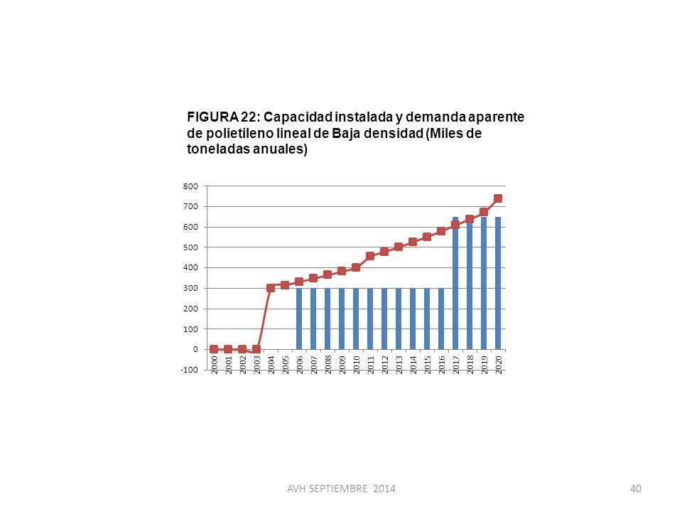 FIGURA 22: Capacidad instalada y demanda aparente de polietileno lineal de Baja densidad (Miles de toneladas anuales)