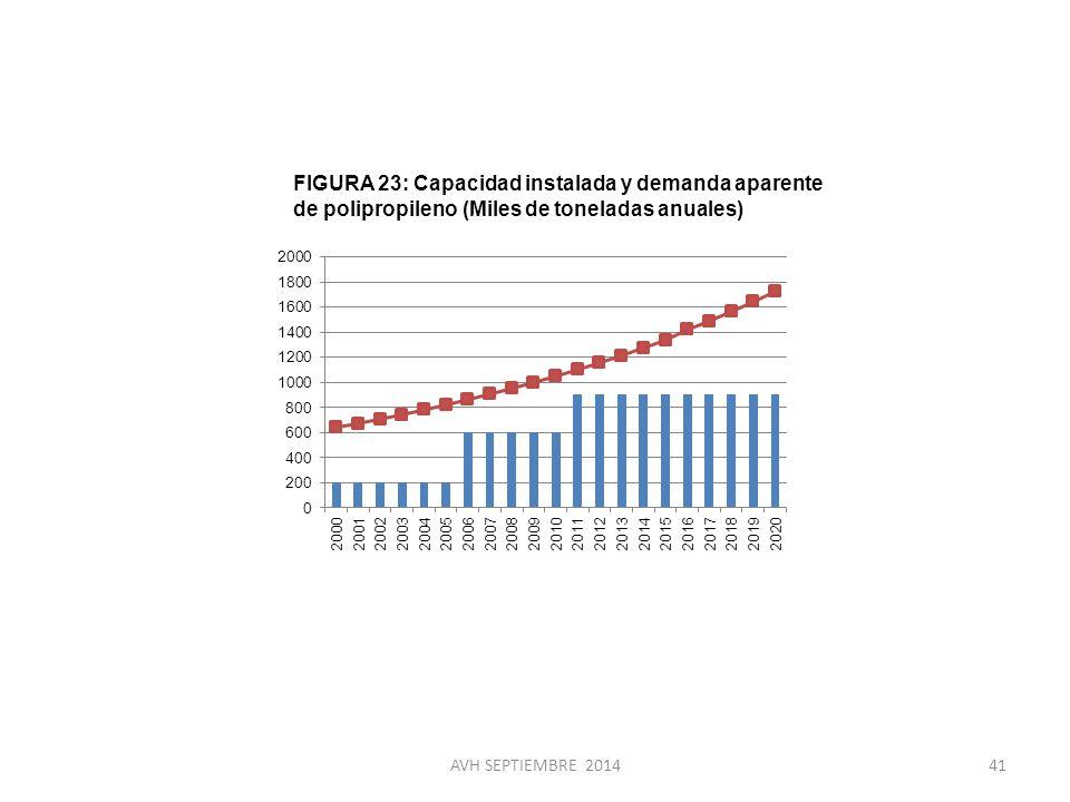 FIGURA 23: Capacidad instalada y demanda aparente de polipropileno (Miles de toneladas anuales)