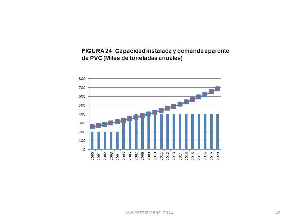 FIGURA 24: Capacidad instalada y demanda aparente de PVC (Miles de toneladas anuales)