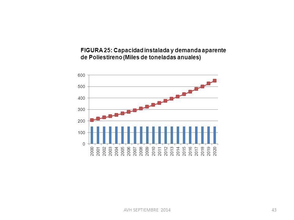 FIGURA 25: Capacidad instalada y demanda aparente de Poliestireno (Miles de toneladas anuales)