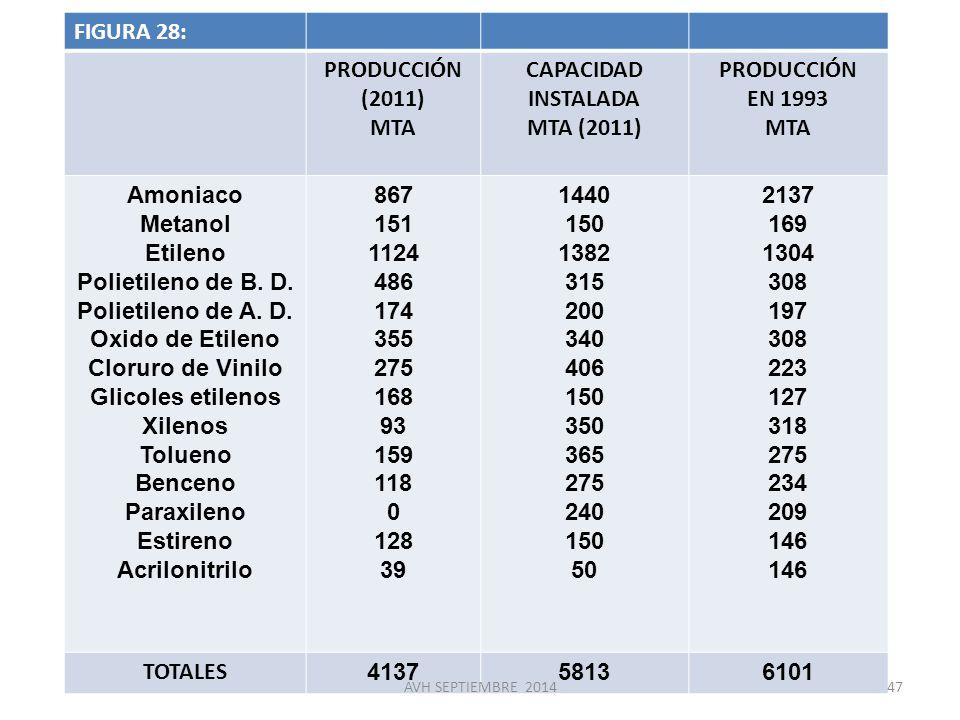 FIGURA 28: PRODUCCIÓN (2011) MTA CAPACIDAD INSTALADA MTA (2011)